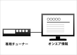 """楽曲情報表示システム""""サウンドナビ"""""""